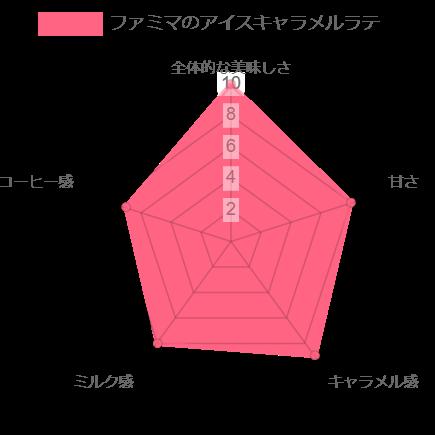 ファミマのアイスキャラメルラテのレーダーチャート