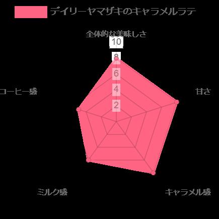 デイリーヤマザキのキャラメルラテのレーダーチャート