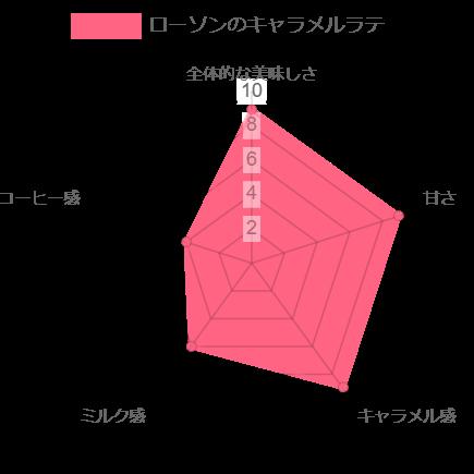 ローソンのキャラメルラテのレーダーチャート