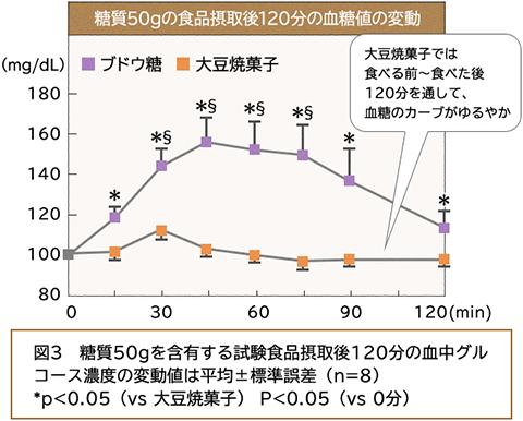 糖質50gの食品摂取後120分の血糖値の変動